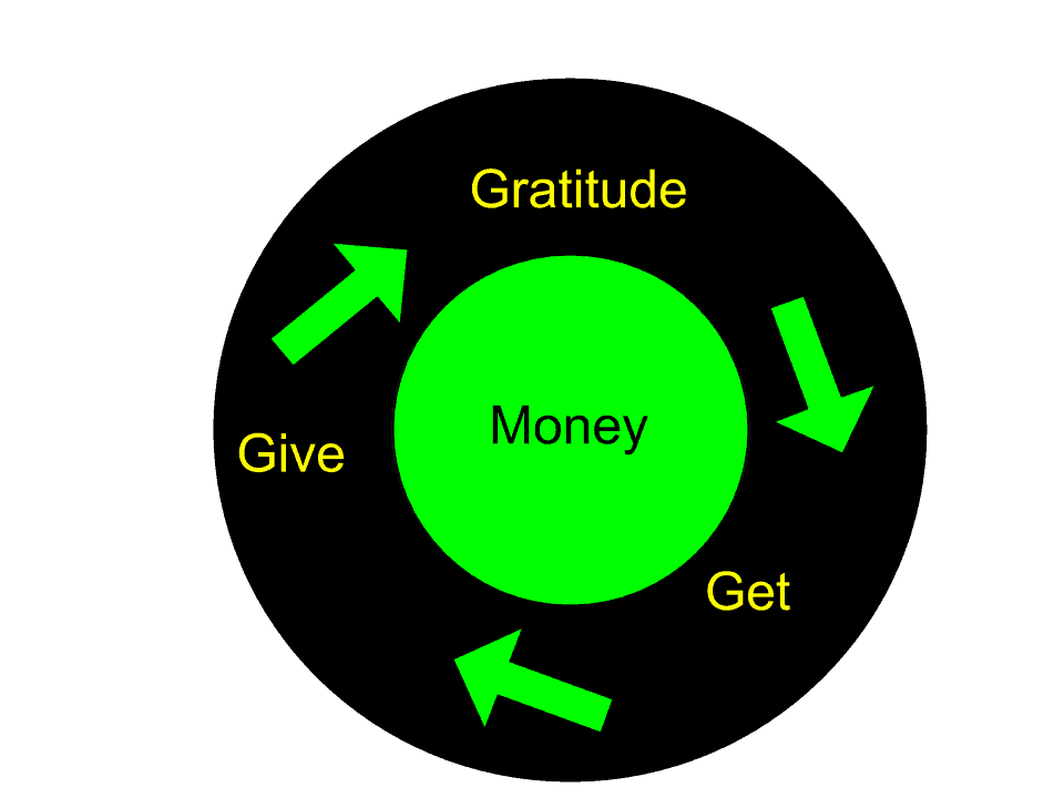 Use the Power of the Money Cycle to Get Rich